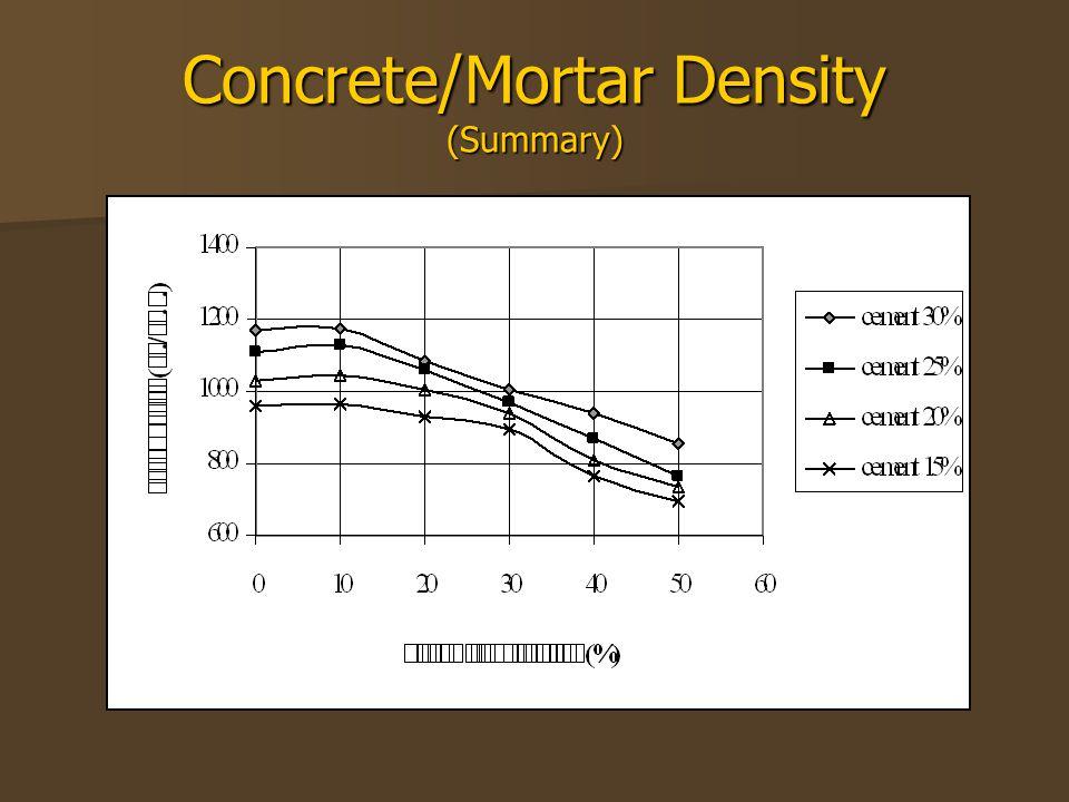 Concrete/Mortar Density (Summary)