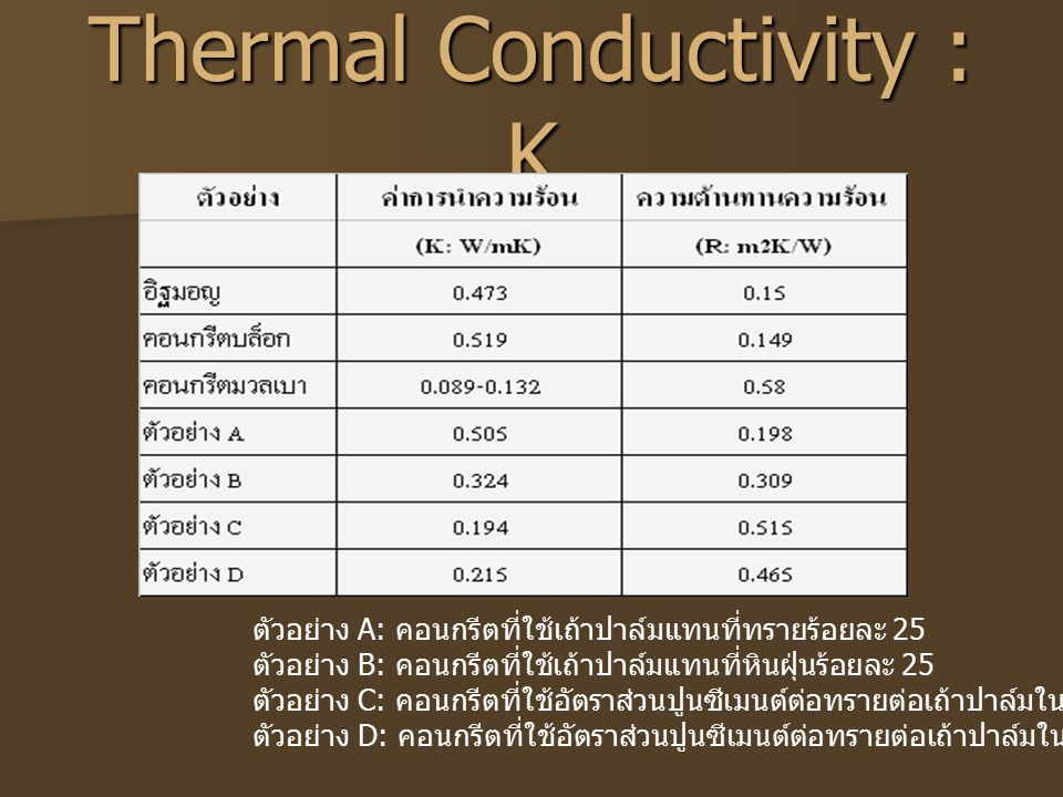 Thermal Conductivity : K