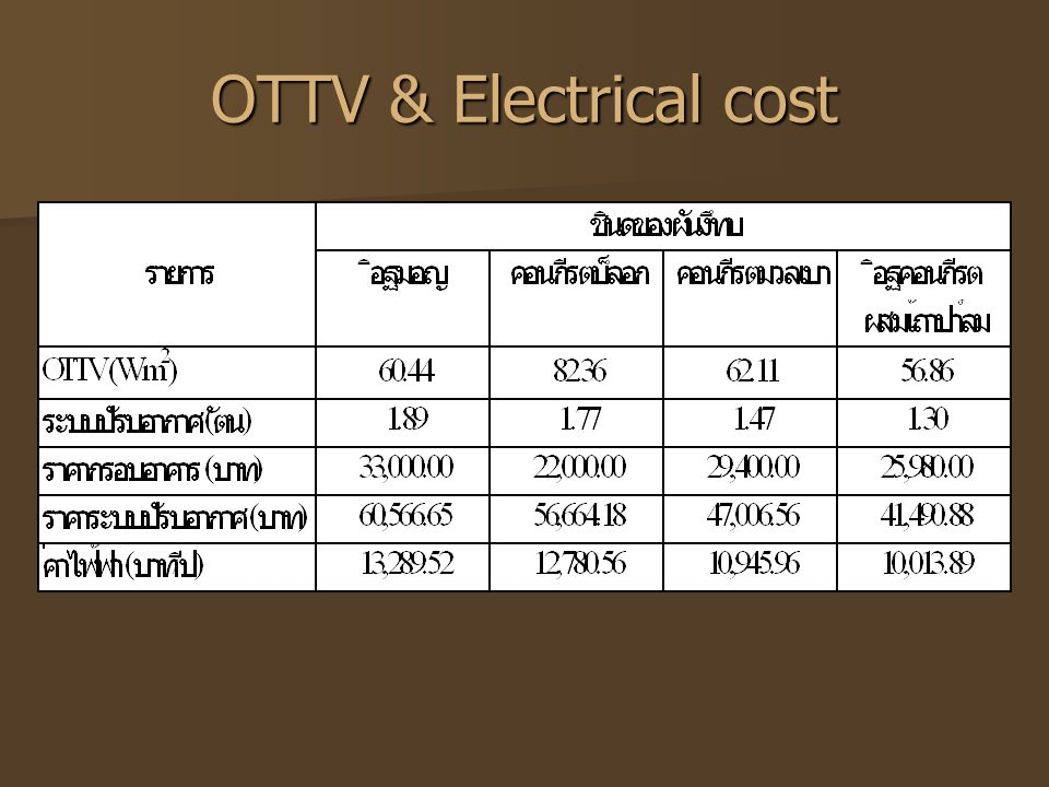 OTTV & Electrical cost