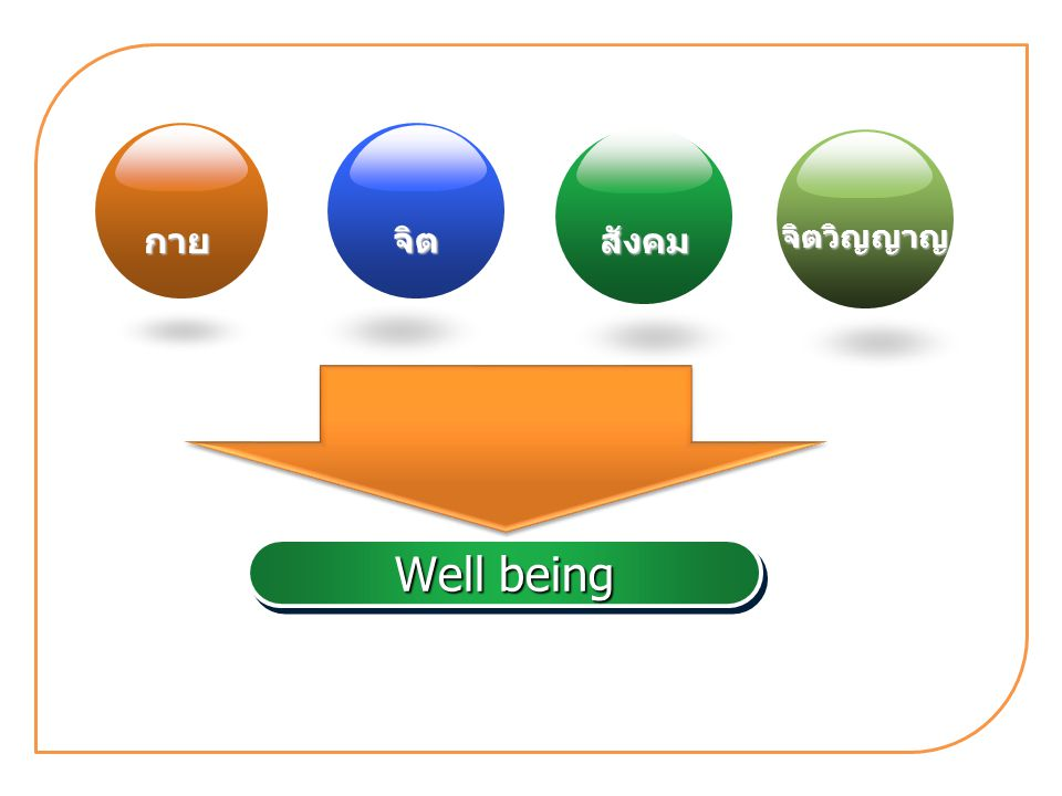Well being กาย จิตวิญญาญ จิต สังคม