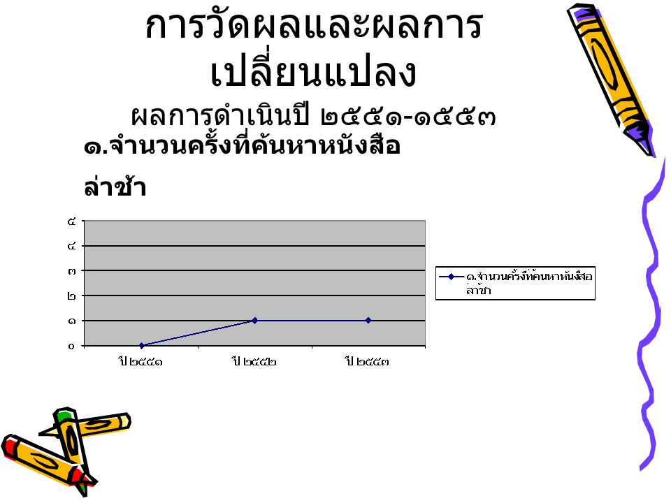 การวัดผลและผลการเปลี่ยนแปลง ผลการดำเนินปี ๒๕๕๑-๑๕๕๓