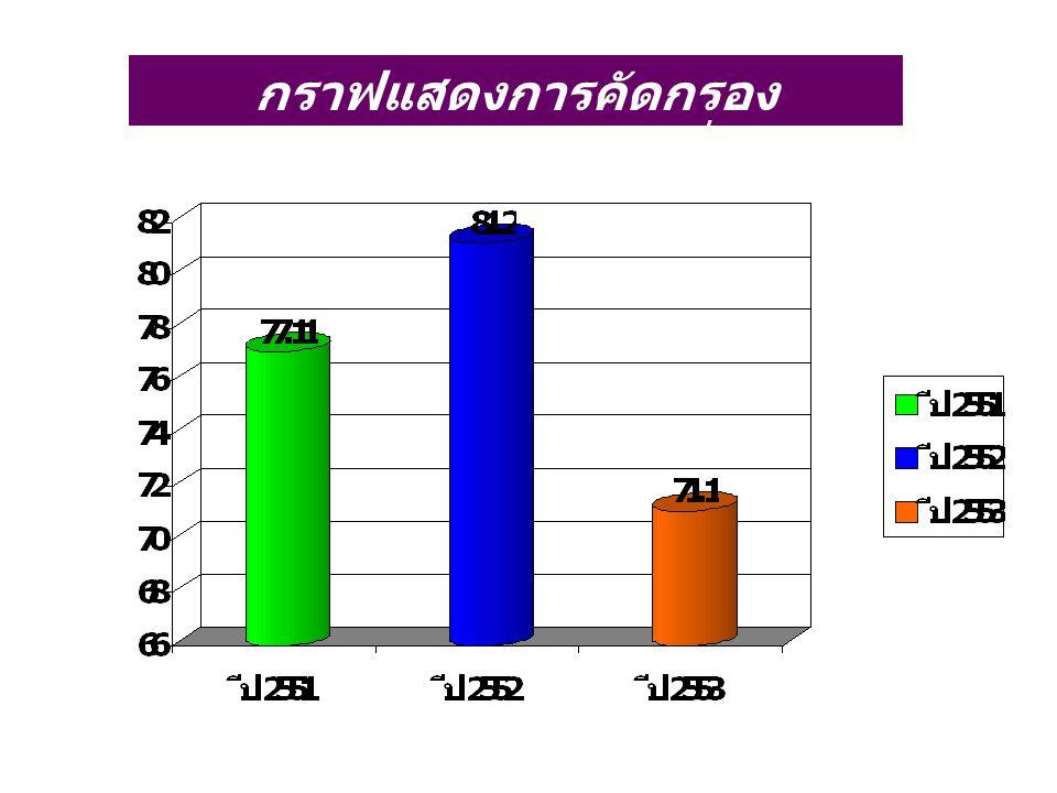 กราฟแสดงการคัดกรองโรคเบาหวานกลุ่มเสี่ยง