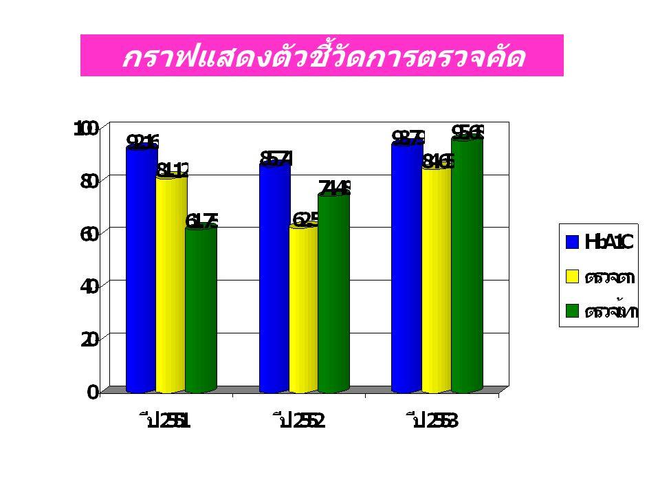 กราฟแสดงตัวชี้วัดการตรวจคัดกรองภาวะแทรกซ้อน