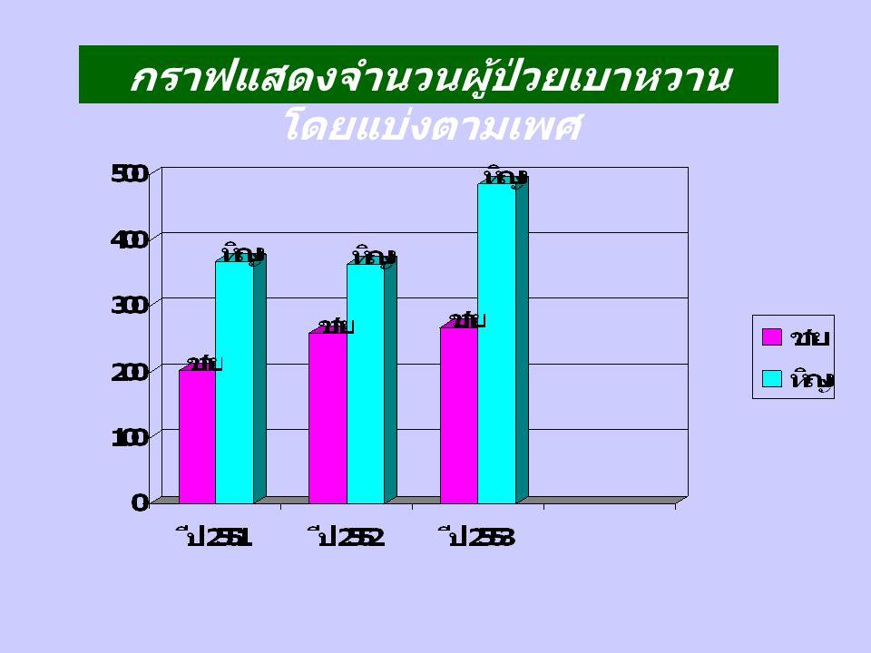 กราฟแสดงจำนวนผู้ป่วยเบาหวาน โดยแบ่งตามเพศ