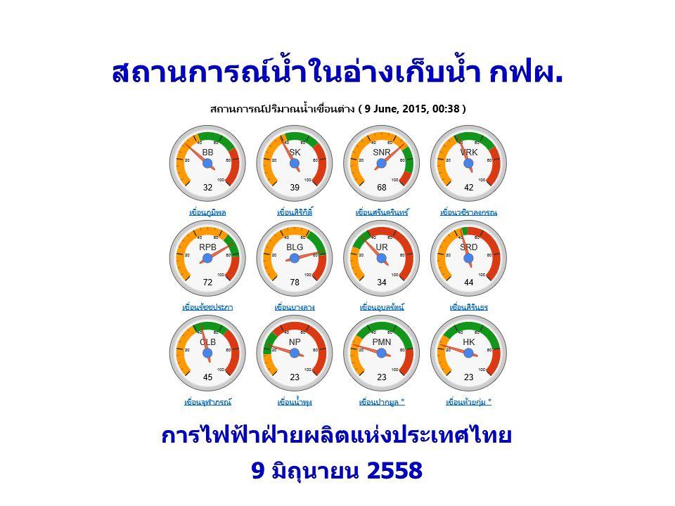 สถานการณ์น้ำในอ่างเก็บน้ำ กฟผ. การไฟฟ้าฝ่ายผลิตแห่งประเทศไทย