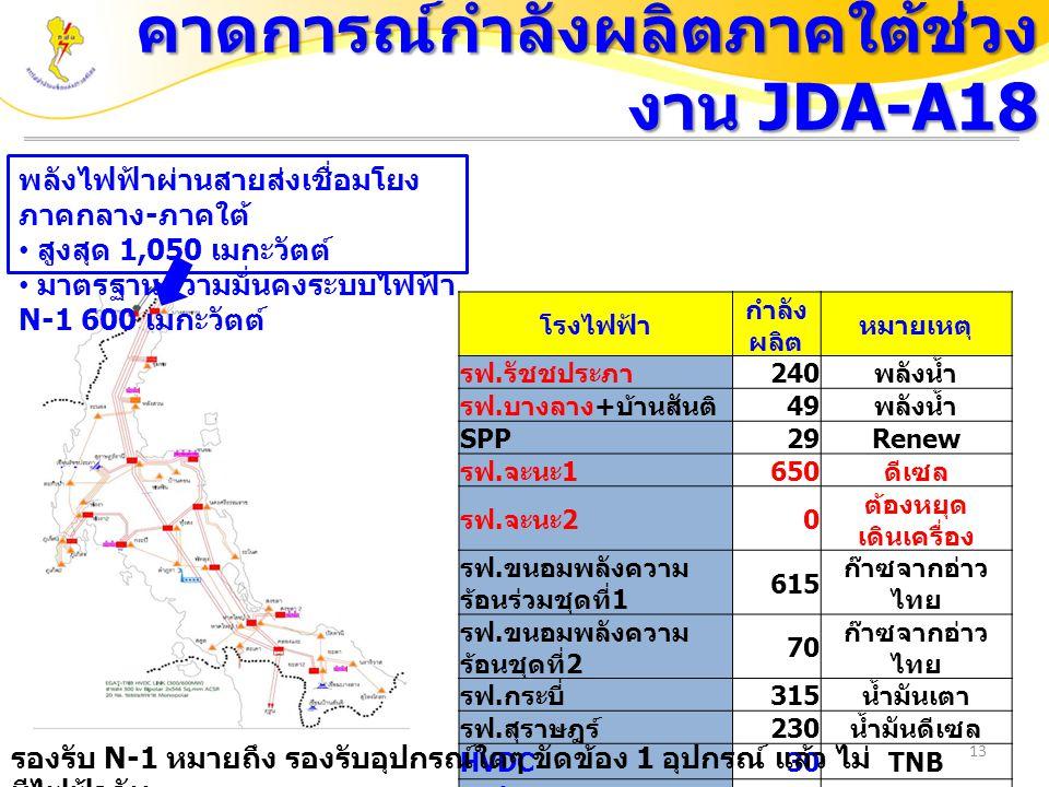 คาดการณ์กำลังผลิตภาคใต้ช่วงงาน JDA-A18
