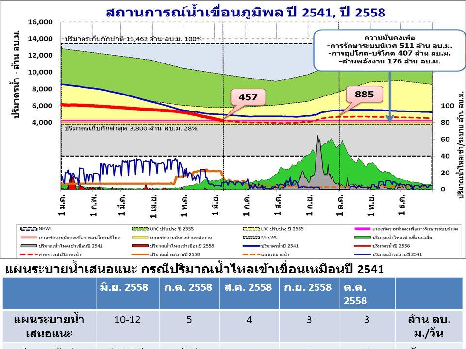 แผนระบายน้ำเสนอแนะ กรณีปริมาณน้ำไหลเข้าเขื่อนเหมือนปี 2541 (แผนเดิม)