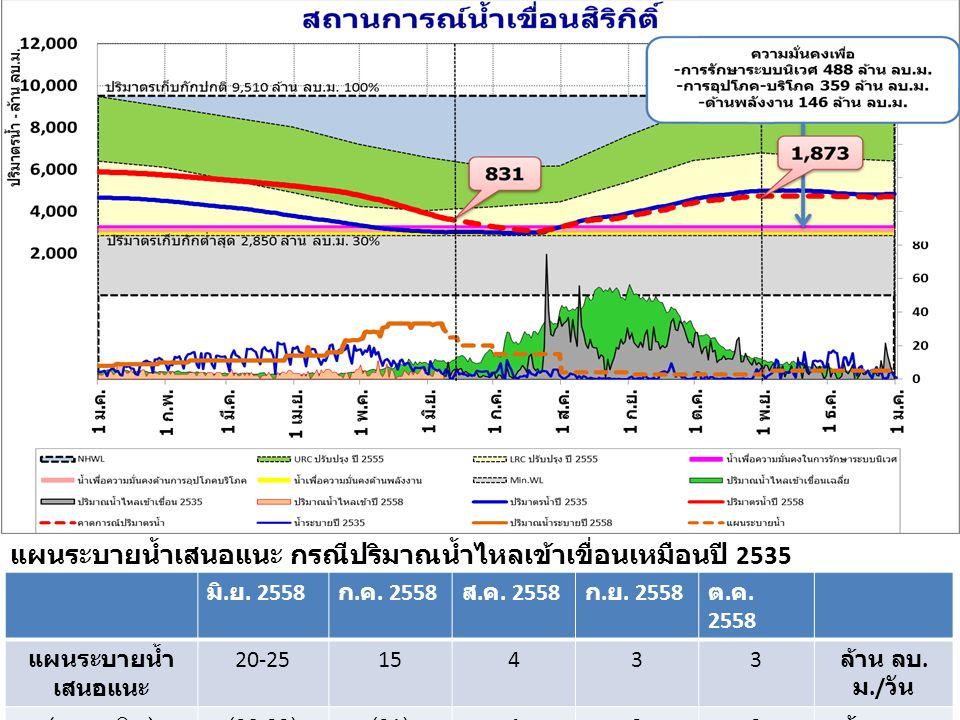 แผนระบายน้ำเสนอแนะ กรณีปริมาณน้ำไหลเข้าเขื่อนเหมือนปี 2535 (แผนเดิม)