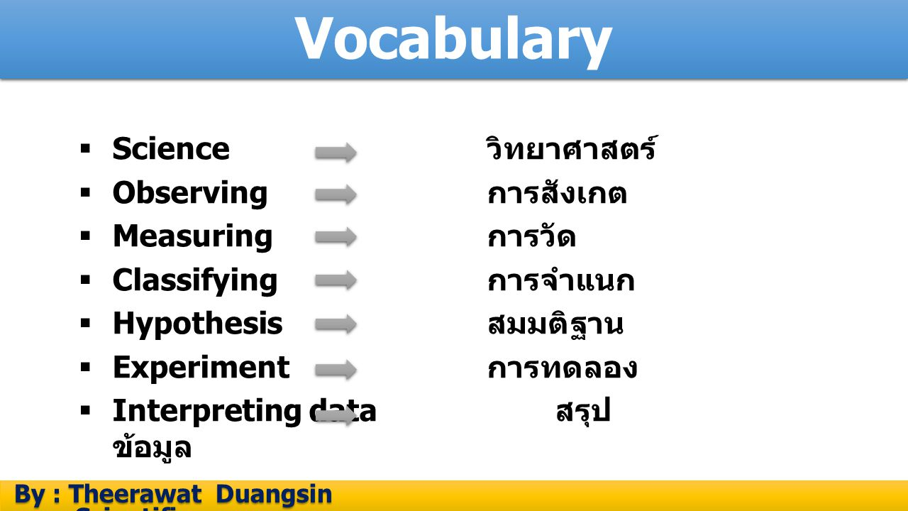 Vocabulary Science วิทยาศาสตร์ Observing การสังเกต Measuring การวัด