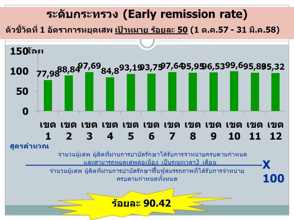 ระดับกระทรวง (Early remission rate)