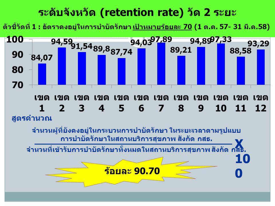 ระดับจังหวัด (retention rate) วัด 2 ระยะ