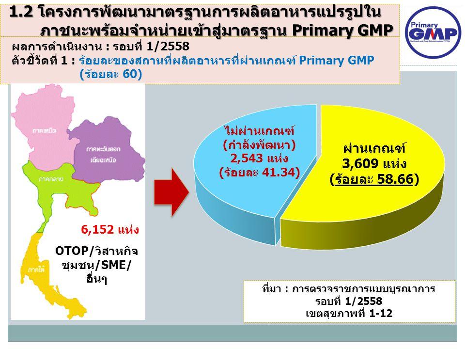 OTOP/วิสาหกิจชุมชน/SME/อื่นๆ