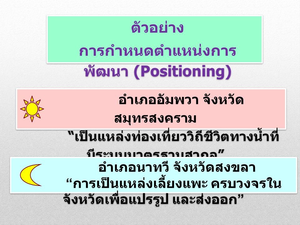 ตัวอย่าง การกำหนดตำแหน่งการพัฒนา (Positioning)