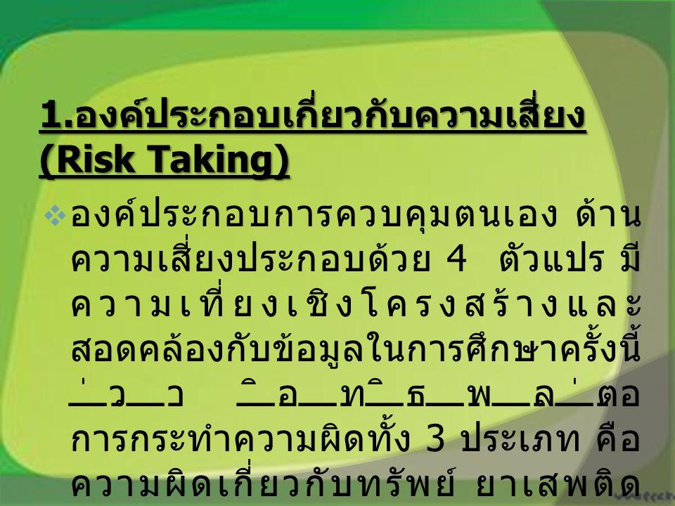 1.องค์ประกอบเกี่ยวกับความเสี่ยง (Risk Taking)