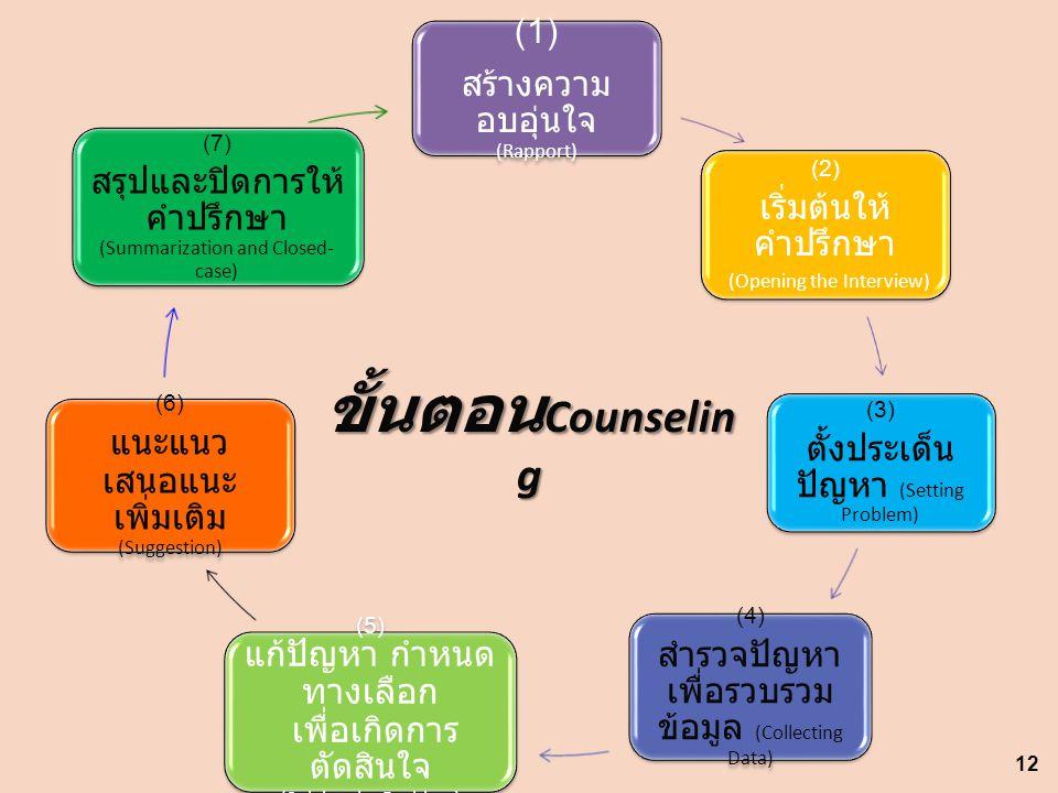 ขั้นตอนCounseling สำรวจปัญหา เพื่อรวบรวมข้อมูล (Collecting Data) (1)