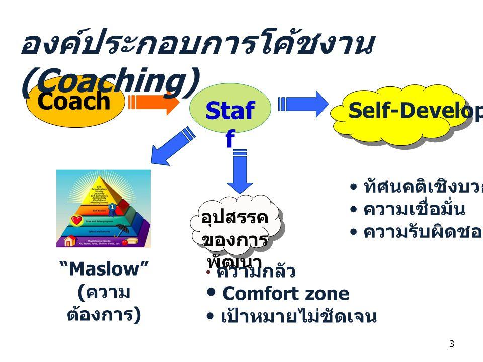 องค์ประกอบการโค้ชงาน (Coaching)
