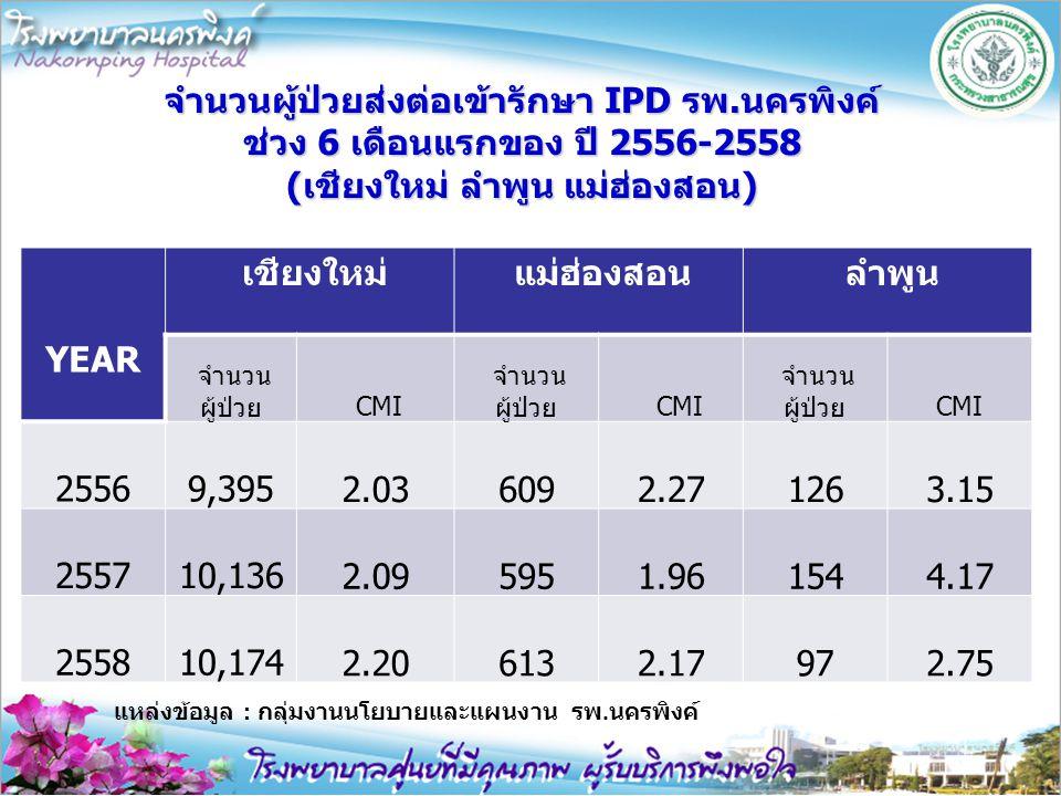 จำนวนผู้ป่วยส่งต่อเข้ารักษา IPD รพ