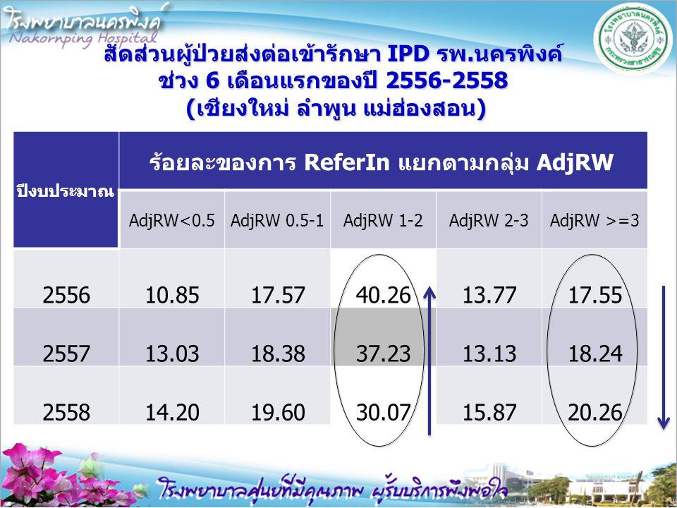 ร้อยละของการ ReferIn แยกตามกลุ่ม AdjRW