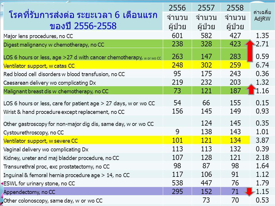 โรคที่รับการส่งต่อ ระยะเวลา 6 เดือนแรก ของปี 2556-2558