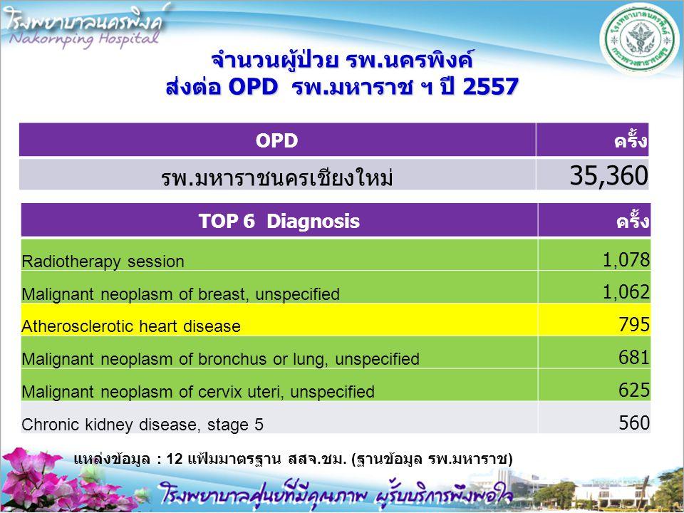จำนวนผู้ป่วย รพ.นครพิงค์ ส่งต่อ OPD รพ.มหาราช ฯ ปี 2557