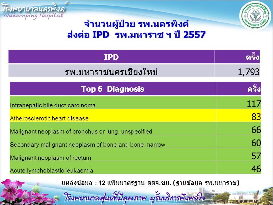 จำนวนผู้ป่วย รพ.นครพิงค์ ส่งต่อ IPD รพ.มหาราช ฯ ปี 2557