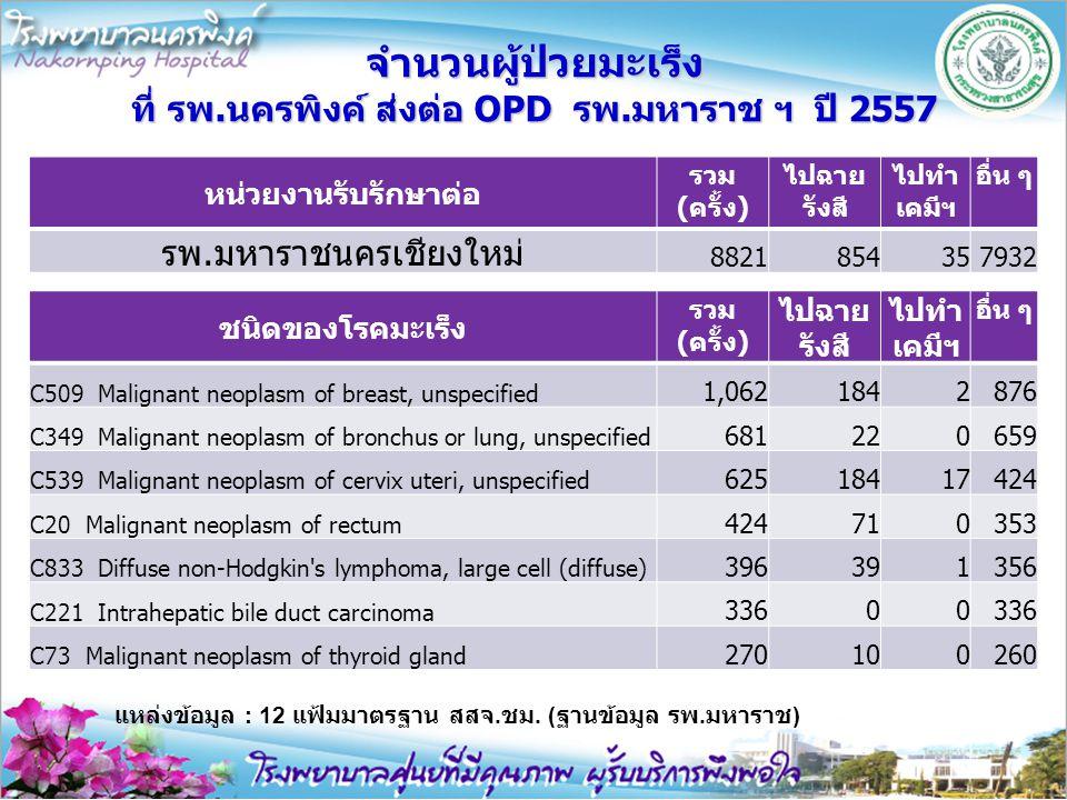 จำนวนผู้ป่วยมะเร็ง ที่ รพ.นครพิงค์ ส่งต่อ OPD รพ.มหาราช ฯ ปี 2557