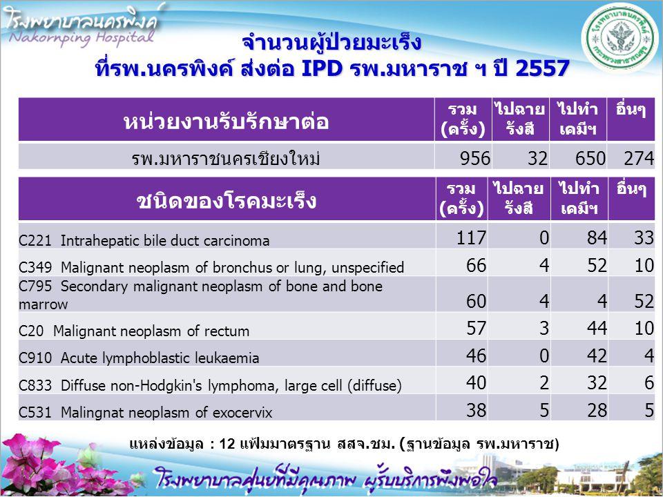 จำนวนผู้ป่วยมะเร็ง ที่รพ.นครพิงค์ ส่งต่อ IPD รพ.มหาราช ฯ ปี 2557