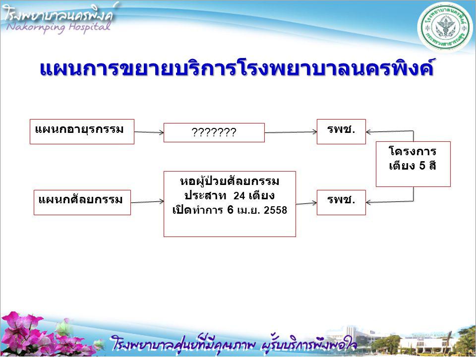 แผนการขยายบริการโรงพยาบาลนครพิงค์