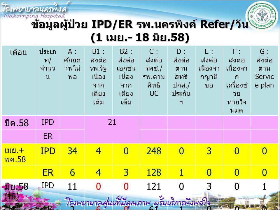 ข้อมูลผู้ป่วย IPD/ER รพ.นครพิงค์ Refer/วัน (1 เมย.- 18 มิย.58)