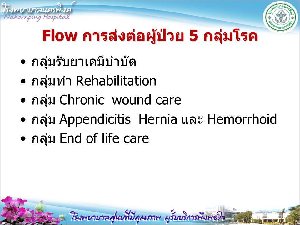 Flow การส่งต่อผู้ป่วย 5 กลุ่มโรค