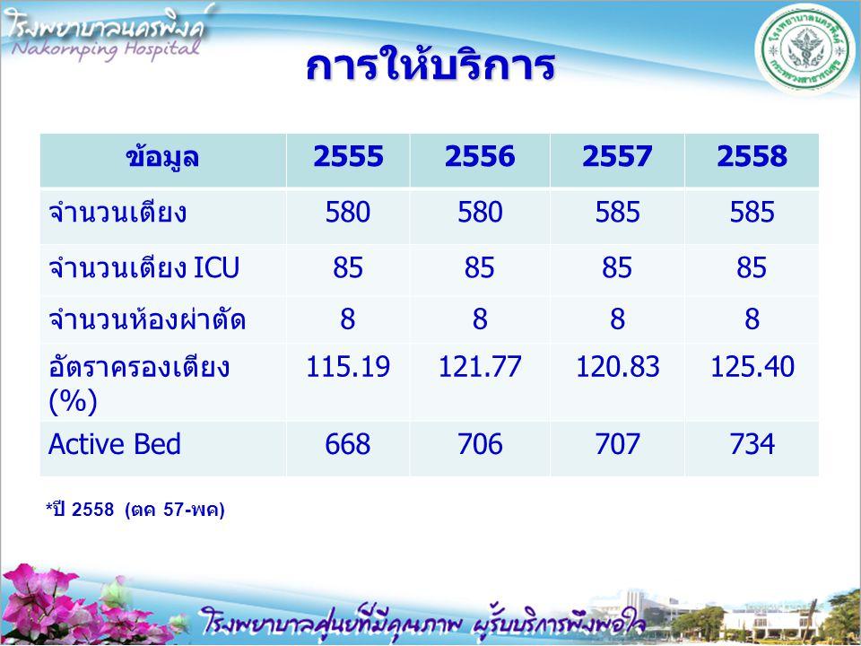 การให้บริการ ข้อมูล 2555 2556 2557 2558 จำนวนเตียง 580 585
