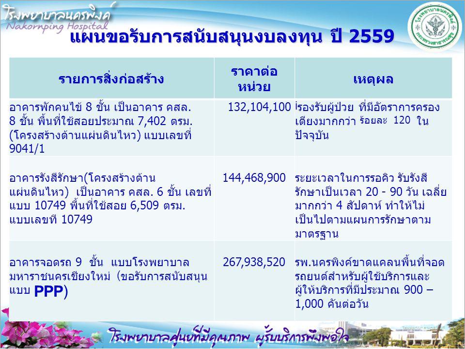 แผนขอรับการสนับสนุนงบลงทุน ปี 2559