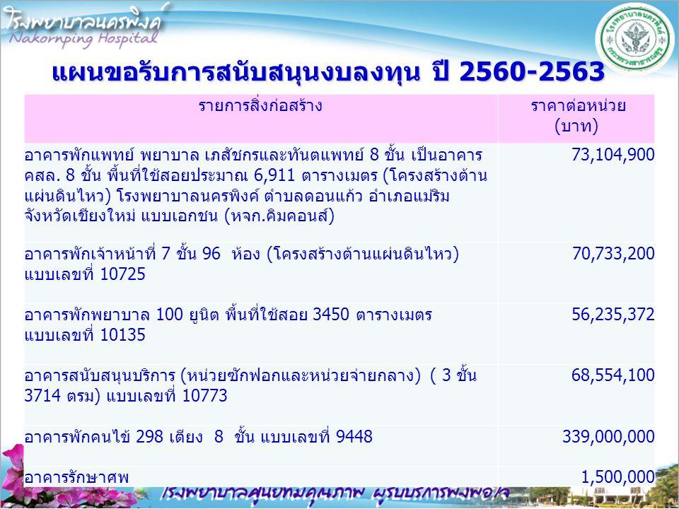 แผนขอรับการสนับสนุนงบลงทุน ปี 2560-2563