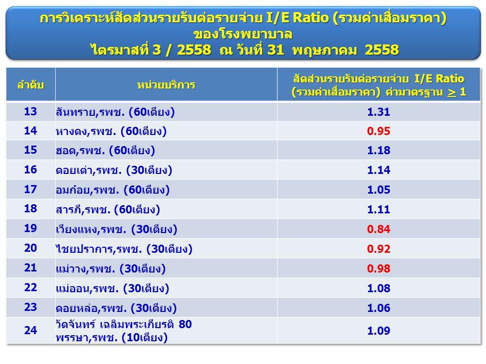การวิเคราะห์สัดส่วนรายรับต่อรายจ่าย I/E Ratio (รวมค่าเสื่อมราคา)