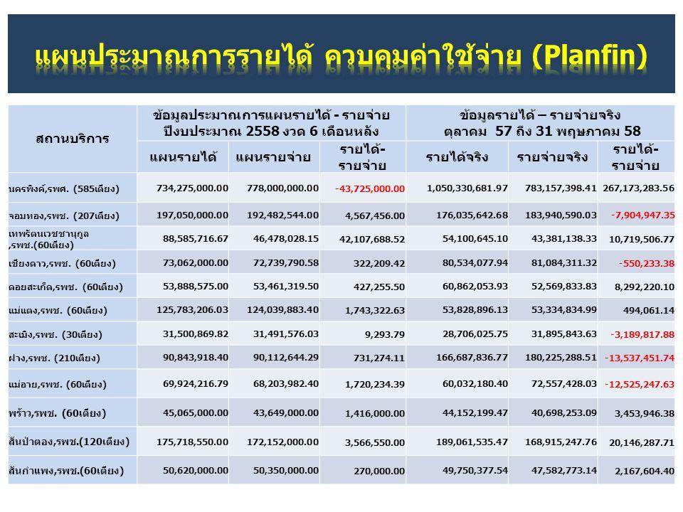 แผนประมาณการรายได้ ควบคุมค่าใช้จ่าย (Planfin)