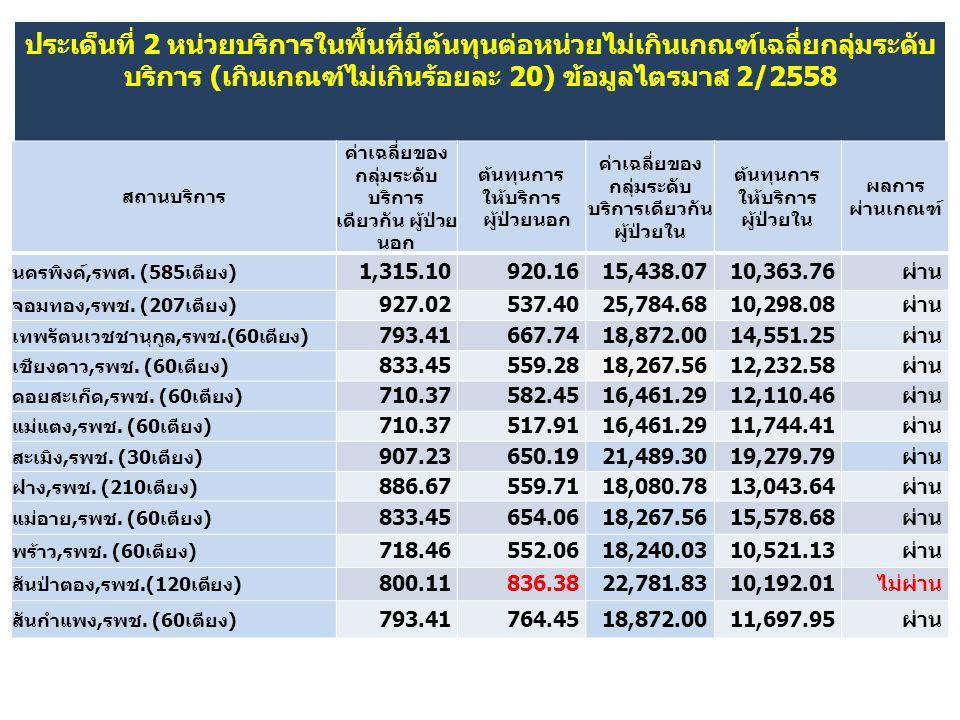 ประเด็นที่ 2 หน่วยบริการในพื้นที่มีต้นทุนต่อหน่วยไม่เกินเกณฑ์เฉลี่ยกลุ่มระดับบริการ (เกินเกณฑ์ไม่เกินร้อยละ 20) ข้อมูลไตรมาส 2/2558
