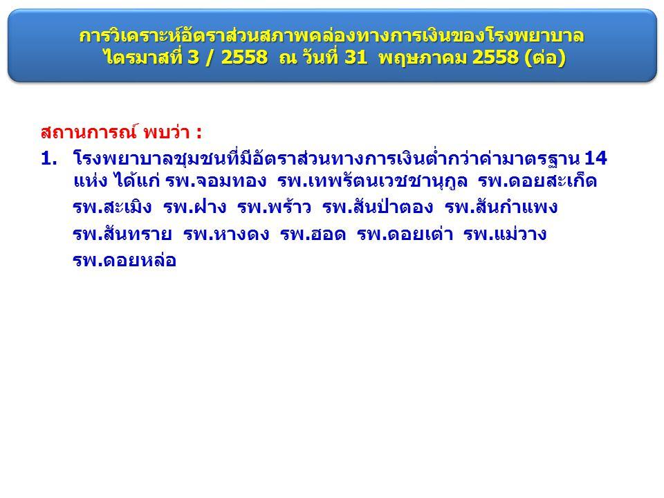 การวิเคราะห์อัตราส่วนสภาพคล่องทางการเงินของโรงพยาบาล ไตรมาสที่ 3 / 2558 ณ วันที่ 31 พฤษภาคม 2558 (ต่อ)
