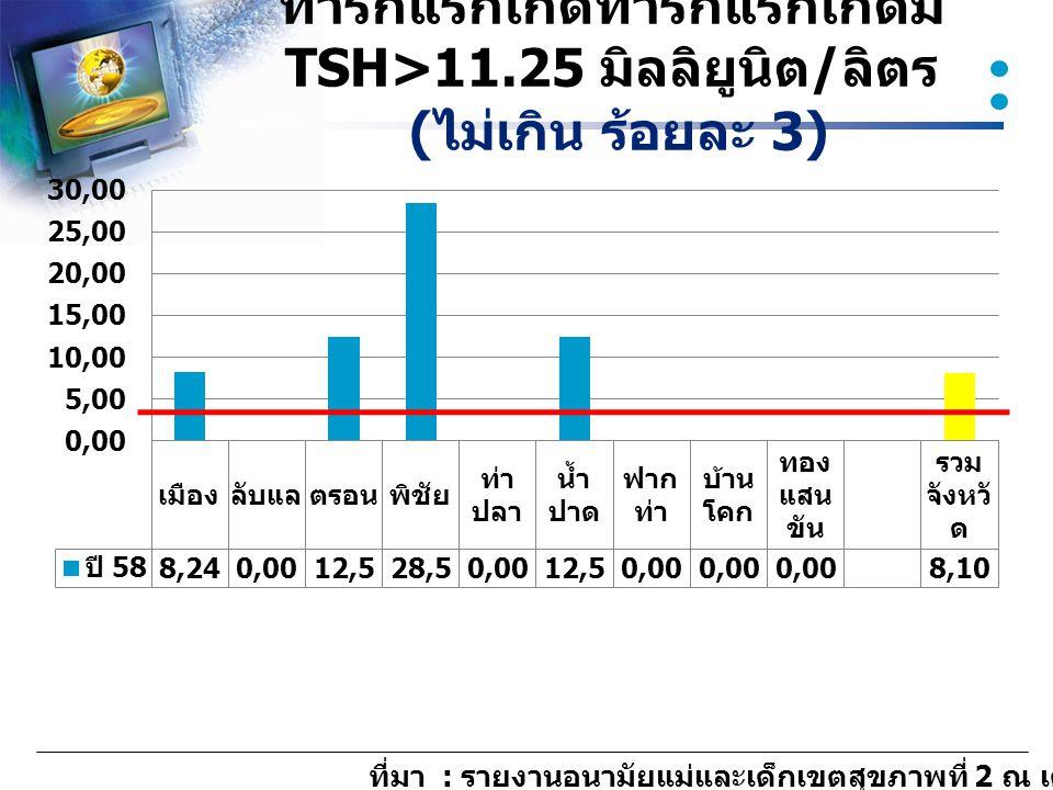 ทารกแรกเกิดทารกแรกเกิดมี TSH>11
