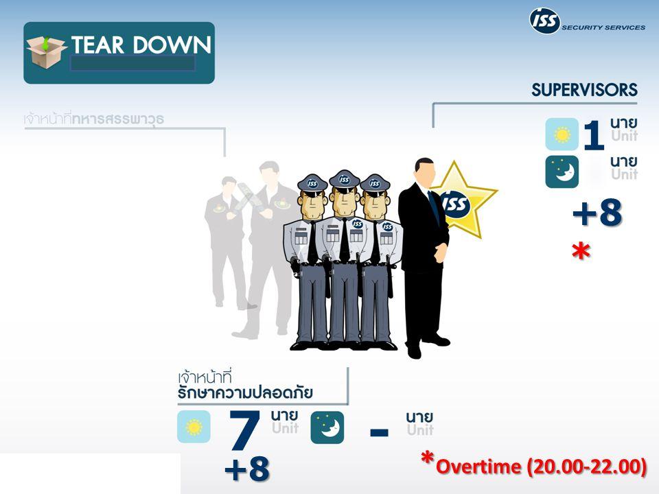 1 +8* 7 - *Overtime (20.00-22.00) +8*