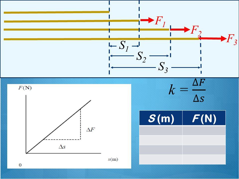 F1 F2 F3 S1 S2 S3 k = ∆𝐹 ∆𝑠 S (m) F (N)