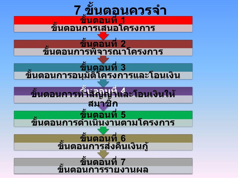 7 ขั้นตอนควรจำ ขั้นตอนที่ 1 ขั้นตอนการเสนอโครงการ ขั้นตอนที่ 2