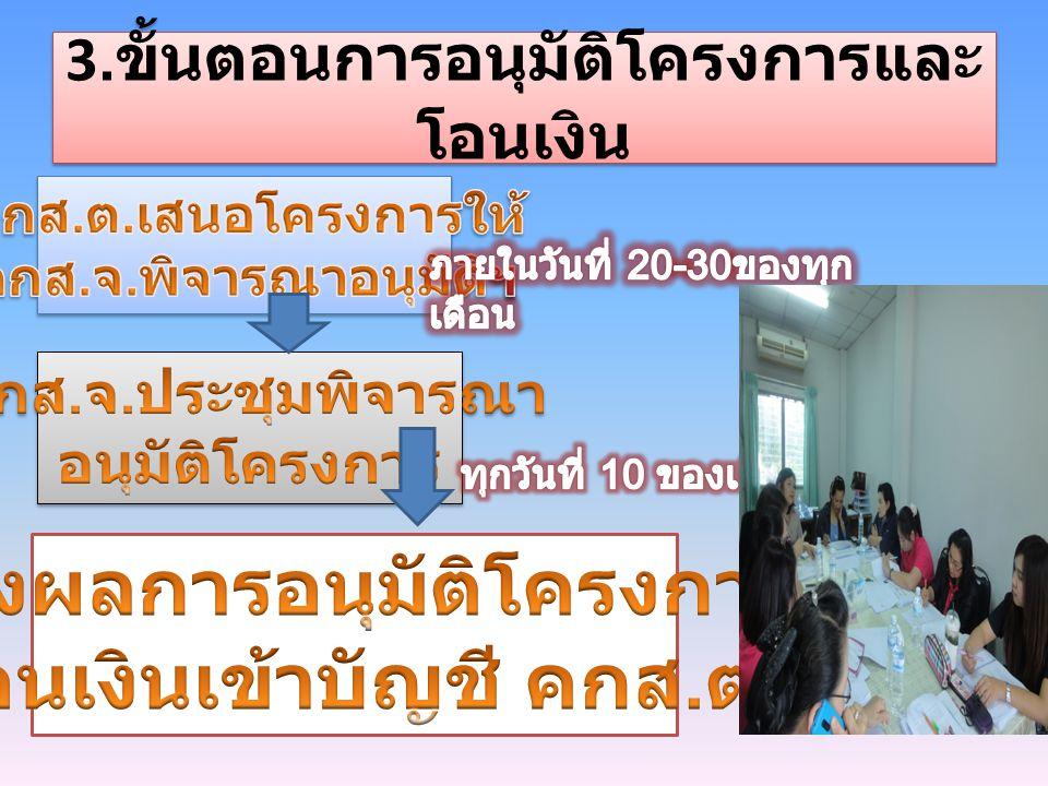 3.ขั้นตอนการอนุมัติโครงการและโอนเงิน