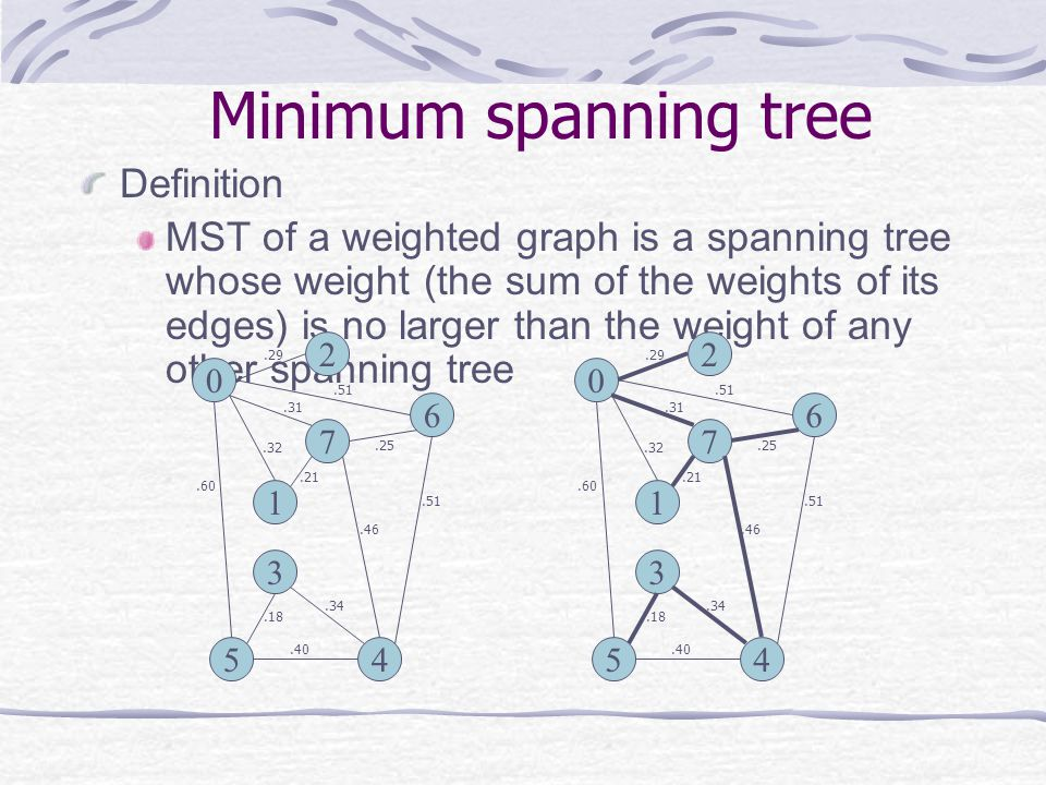 Minimum spanning tree Definition