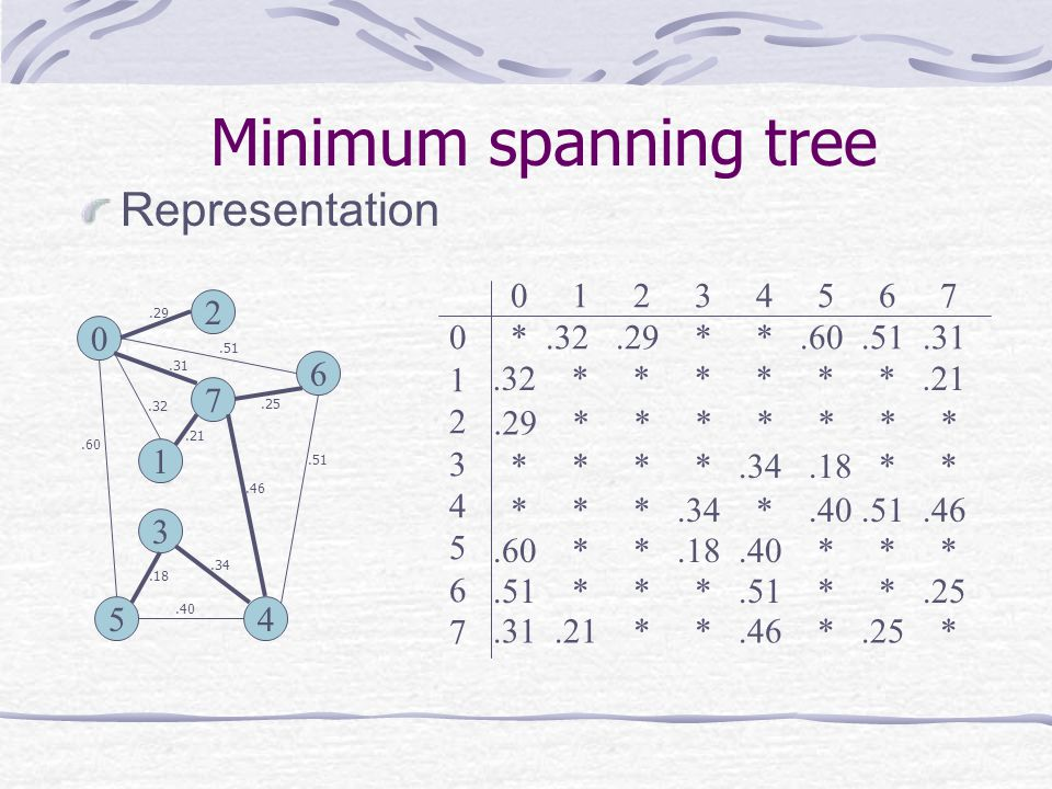 Minimum spanning tree Representation 0 1 2 3 4 5 6 7