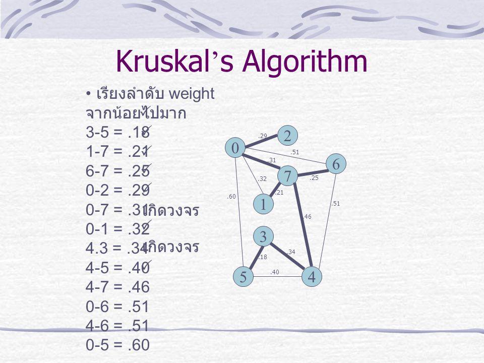 Kruskal's Algorithm เรียงลำดับ weight จากน้อยไปมาก 3-5 = .18 1-7 = .21