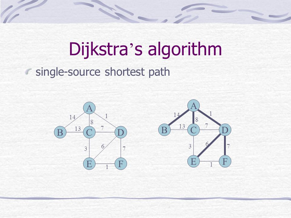 Dijkstra's algorithm single-source shortest path A B C D E F A B C D E