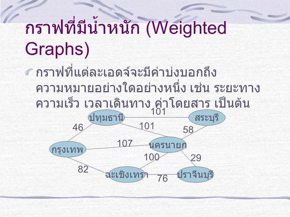 กราฟที่มีน้ำหนัก (Weighted Graphs)