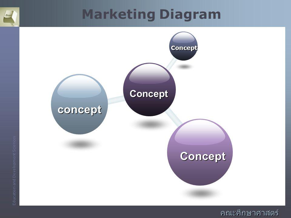 Marketing Diagram Concept concept คณะศึกษาศาสตร์และพัฒนศาสตร์