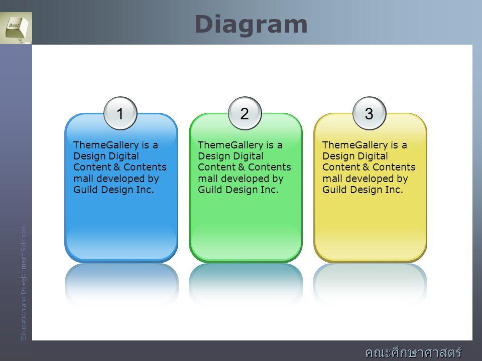 Diagram 1 2 3 คณะศึกษาศาสตร์และพัฒนศาสตร์