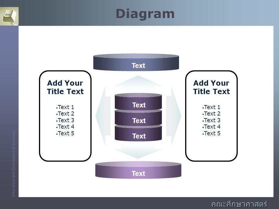 Diagram คณะศึกษาศาสตร์และพัฒนศาสตร์ Add Your Title Text Text Text 1